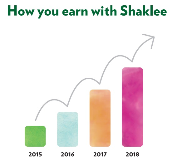 How You Earn With Shaklee