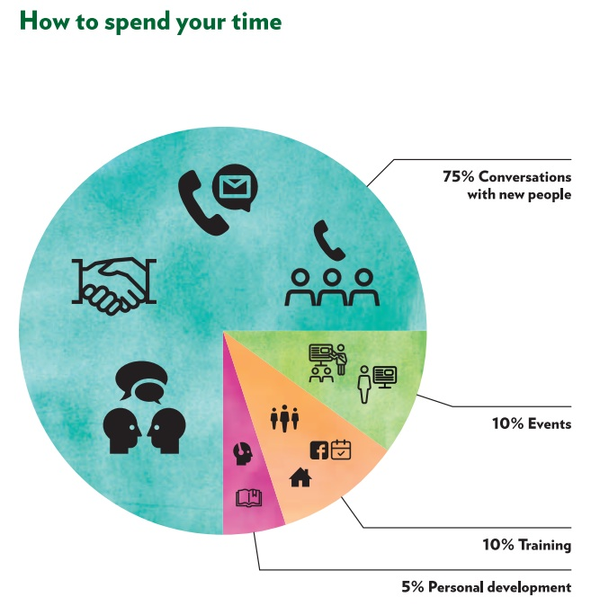 How You Spend Your Time With Shaklee