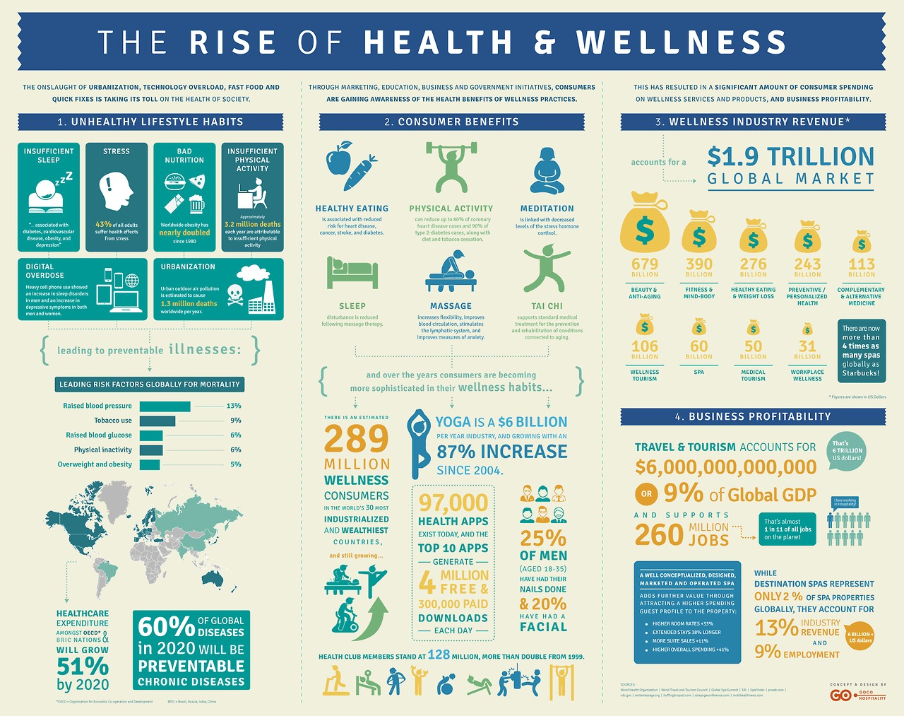 Itchaya Goaysomboon from Thailand - The Rise of Health and Wellness No 22